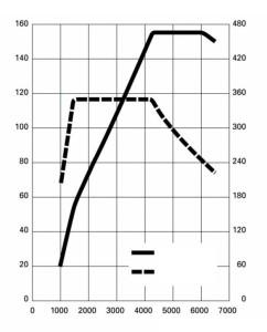 Wykres momentu obrotowego i mocy silnika