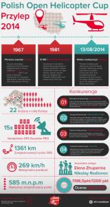Infografika - monitoring helikopterów POHC 2014